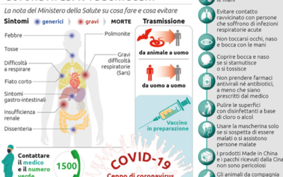 coronavirus e affitti brevi